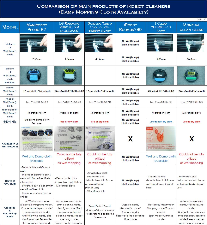 Vacuum Robot Comparison Home Design
